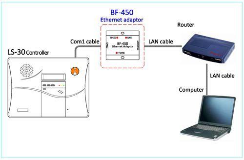BF-450 : Ethernet Adaptor